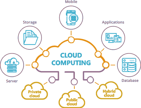 top benefits cloud computing